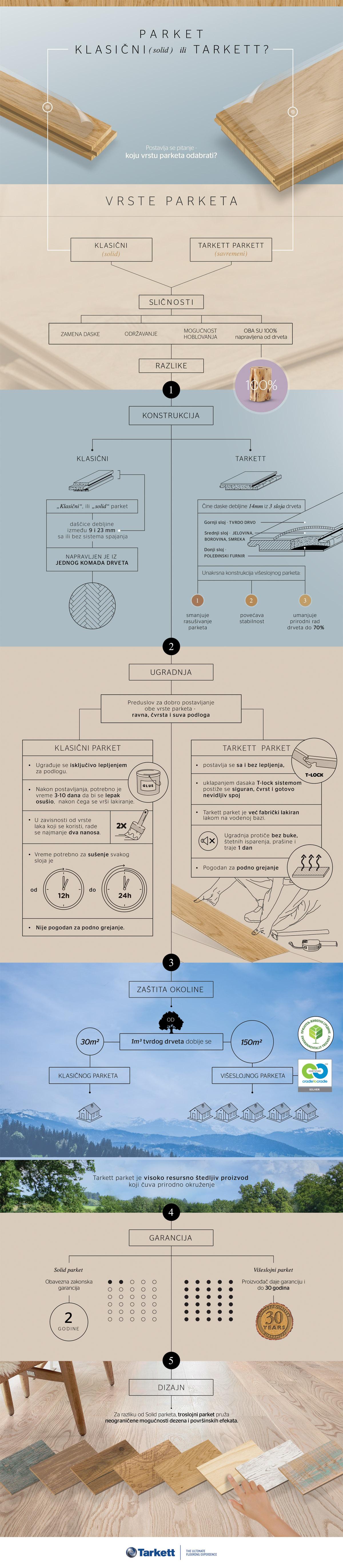tarkett infografik parket 72px
